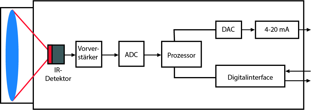 Block diagram of an infrared thermometer