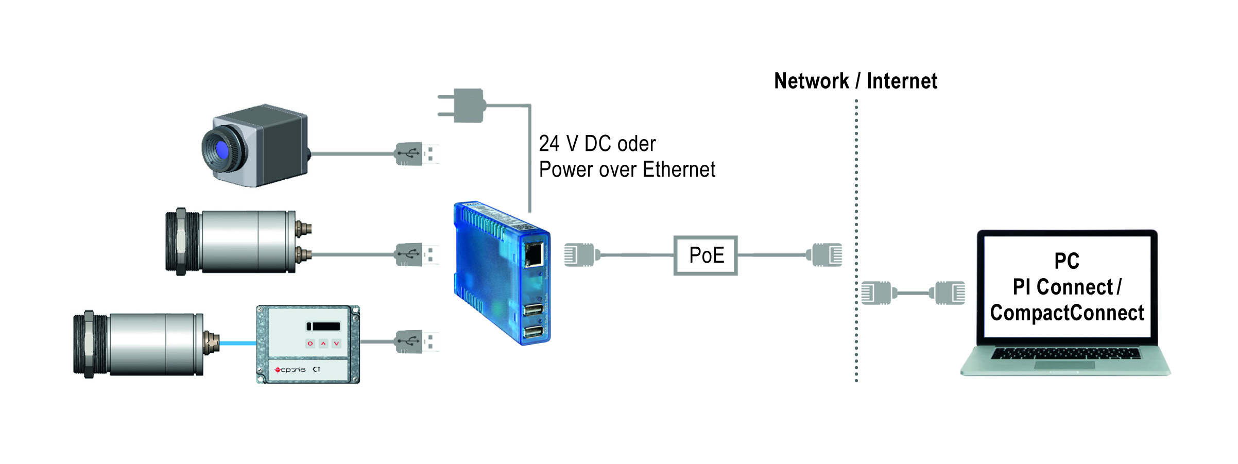 Press Pictures Gallery Sample Internetdiagram2jpg Download Optris Usb Server Gigabit Grafik Weiss