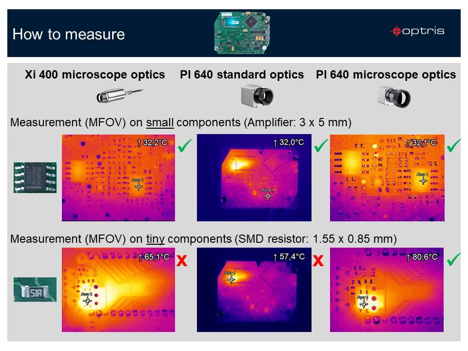 Microscope optics for PI 640 infrared cameras